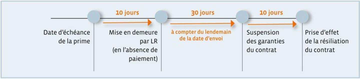 Résiliation par l'assureur en cas de non-paiement des primes par l'assuré